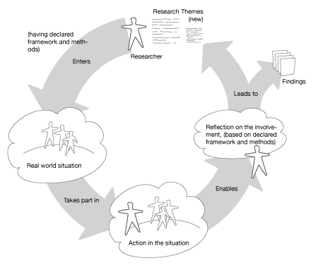 Diagram of action research cycle (from Checkland & Holwell, 1998).
